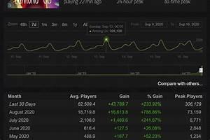 Among Us Rey De Steam De 600 A 300 000 Jugadores Diarios