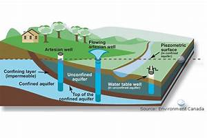 Aquifers  Underground Stores Of Freshwater