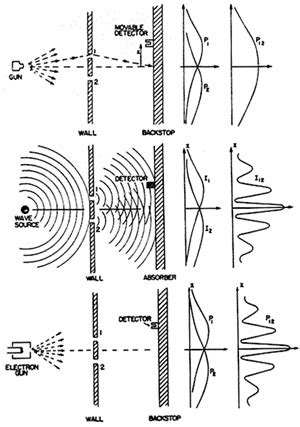What is Interference - Constructive & Destructive Wave ...