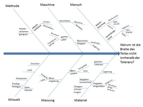 ishikawa diagramm ursache wirkungs diagramm