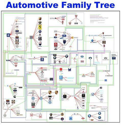 Who Owns Who In The Automotive Industry friday who owns who an auto industry family tree