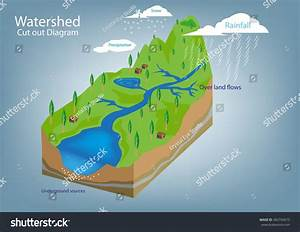 Watershed Diagram