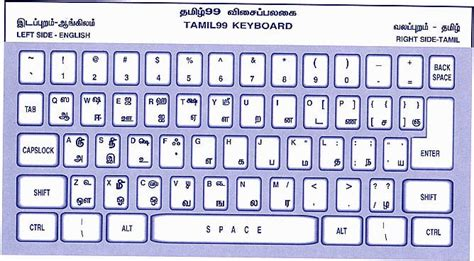 abecedaria   india keyboard