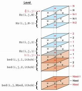 Numerical Solution Technique