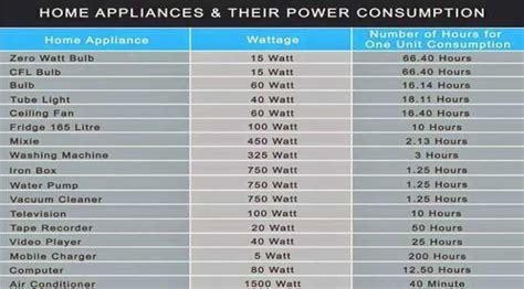 Таблица потребляемой мощности различных электроприборов СанктПетербург