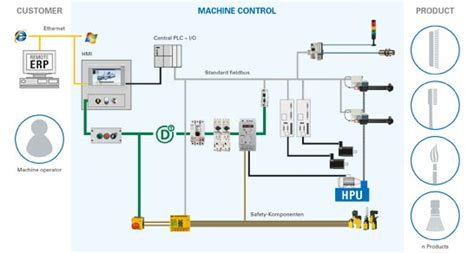 Hmi Conventional Plc Distributed Intelligence