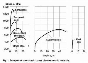 Metallurgy  U0026 Material Engineering  Tension Test 3