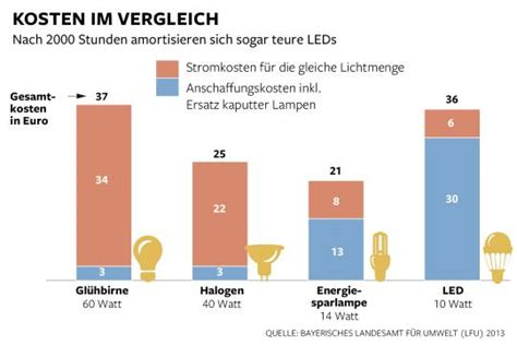 vergleich led watt glühbirne leuchtmittel warum leds noch besser als energiesparlen sind die welt