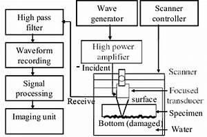 Schematic Of Nonlinear Ultrasonic Imaging System