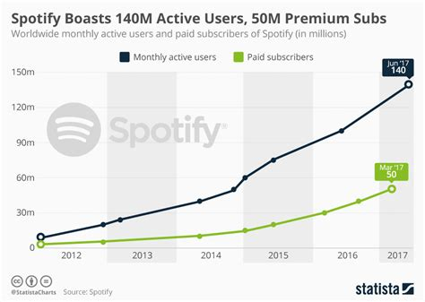 Spotify Boasts 140m Active Users, 50m Premium Subs
