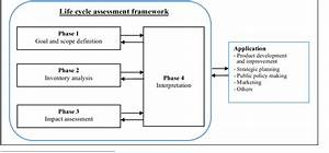 General Framework And Phases For Life Cycle Assessment  Lca  Based On