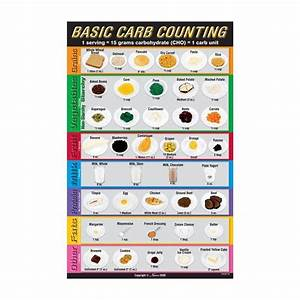 Education Ouline Diabetes Carb Counting Google Search