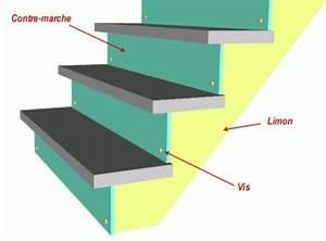 La construction d'un escalier