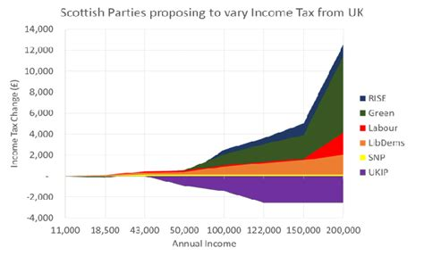 Bedroom Tax Vote Snp by Scottish Election 2016 Vote By Income Tax Rate