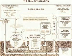 LDS Plan of Salvation Chart