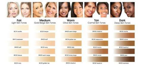 Skin Tones by Human Skin Colour Ramblingalldaylong