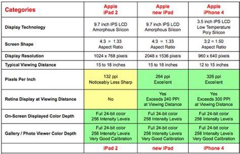 displayvergleich neues ipad ipad  und iphone