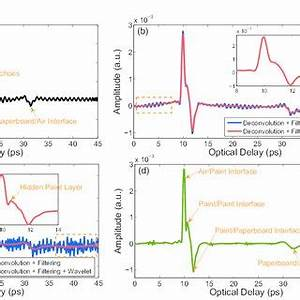 (PDF) Terahertz frequency-wavelet domain deconvolution for ...