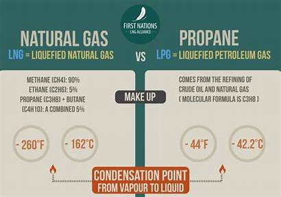 Propane Gas Natural Difference Infographics Lng Medium
