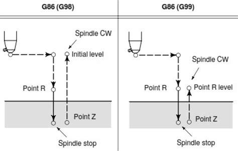 g86 boring cycle fanuc mill programming helman cnc