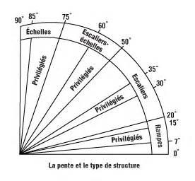 Pente Escalier Standard by Norme Escalier Stunning Pour Escalier Marches En Verre