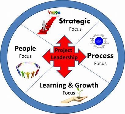 Project Management Strategic Clipart Organization Focus Areas