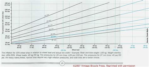 Effective Tire Pressure For A 250 Lb Rider Bicycling