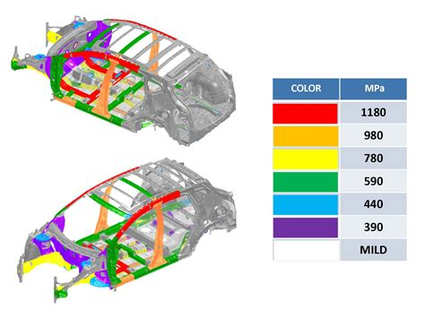 posco developing extra advanced hss  auto makers