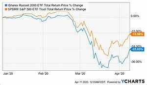 Small Stock Tech Companies Russell Small Cap Index Stocks