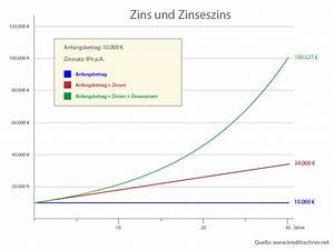 Vorfälligkeitsentschädigung Berechnen : zinseszinsrechner online zinsrechner online zinsen und ~ Haus.voiturepedia.club Haus und Dekorationen