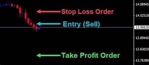 What You Need To Know When Placing Profit And Stop Targets