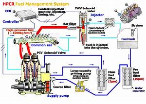 Ngobrol Alat Berat Komatsu  Hpcr Fuel Management System
