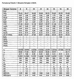 Was Bedeutet Viskosität : ep2072477b1 core glass in alkali zinc glass system for a ~ Lizthompson.info Haus und Dekorationen