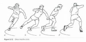 Kinesiology & Sport Review: Glide Vs. Spin in Shot Put