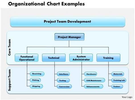 0514 organizational chart exles powerpoint presentation powerpoint presentation