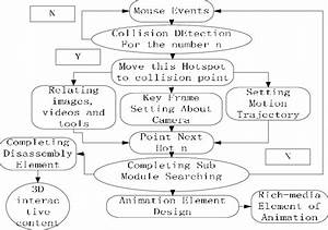 The Flow Chart Of Assembly Training And Animation Output