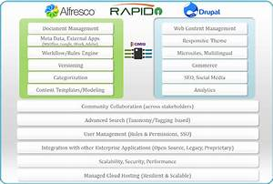 alfresco drupal integration integrated alfresco ecm With alfresco document management software