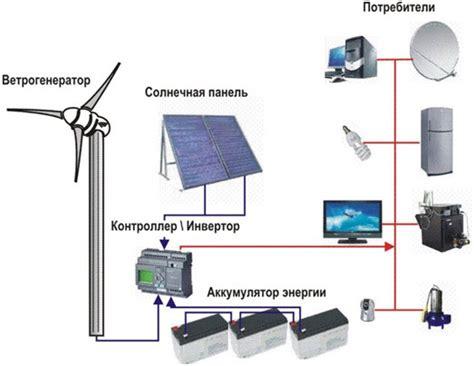 Необычные ветрогенераторы