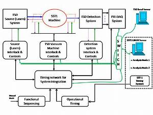 Block Diagram Of The Ts Control System Architecture  Green
