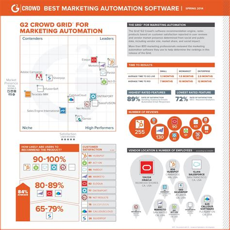 Best Marketing Programs by Best Marketing Automation Software Updated Rankings