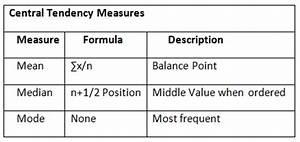 Understanding Central Tendency Properties in Statistics