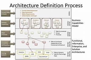Delivering a Ro... Architecture Definition