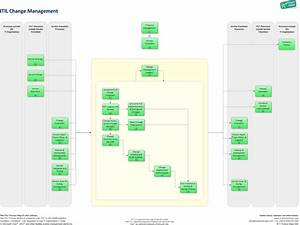 change management it process wiki With itil change management process template