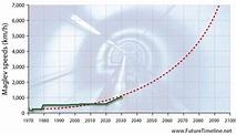 2090-2099 Future Timeline | Timeline | Technology ...