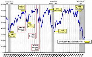 Dow Jones Economic Sentiment Index