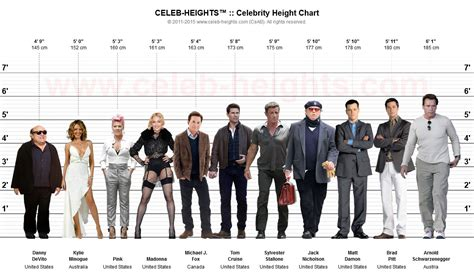 Celebrities Height