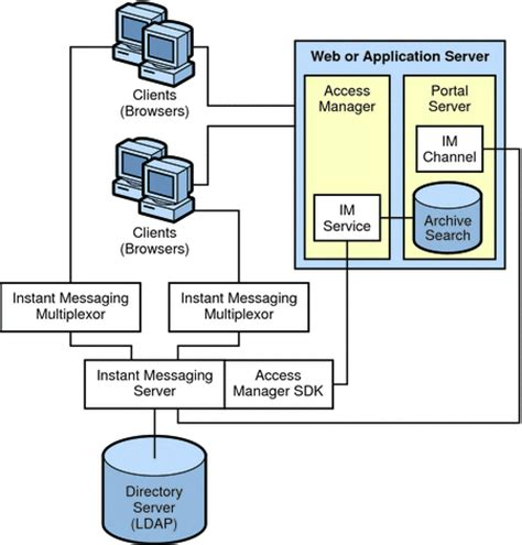 instant messaging portal based  archiving architecture
