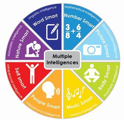 Multiple Intelligences Skills Learning Strengths Evaluate Study