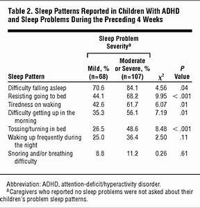 Sleep Problems in Children With Attention