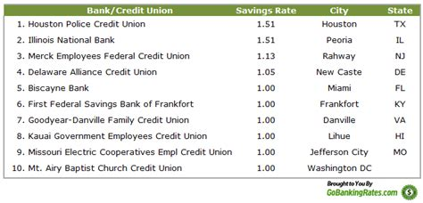 Best Savings Account Rates Best Interest Rate For Savings Top 100